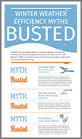 winter-weather-efficiency-myths-busted